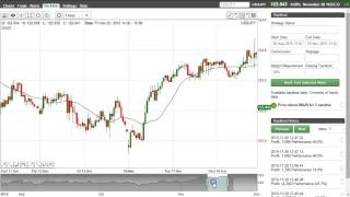 Trading Strategy: Price above Moving Average for 5 Candles