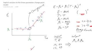 Part 1: Algorithm for explicit solution to the three parameter linear change-point regression model