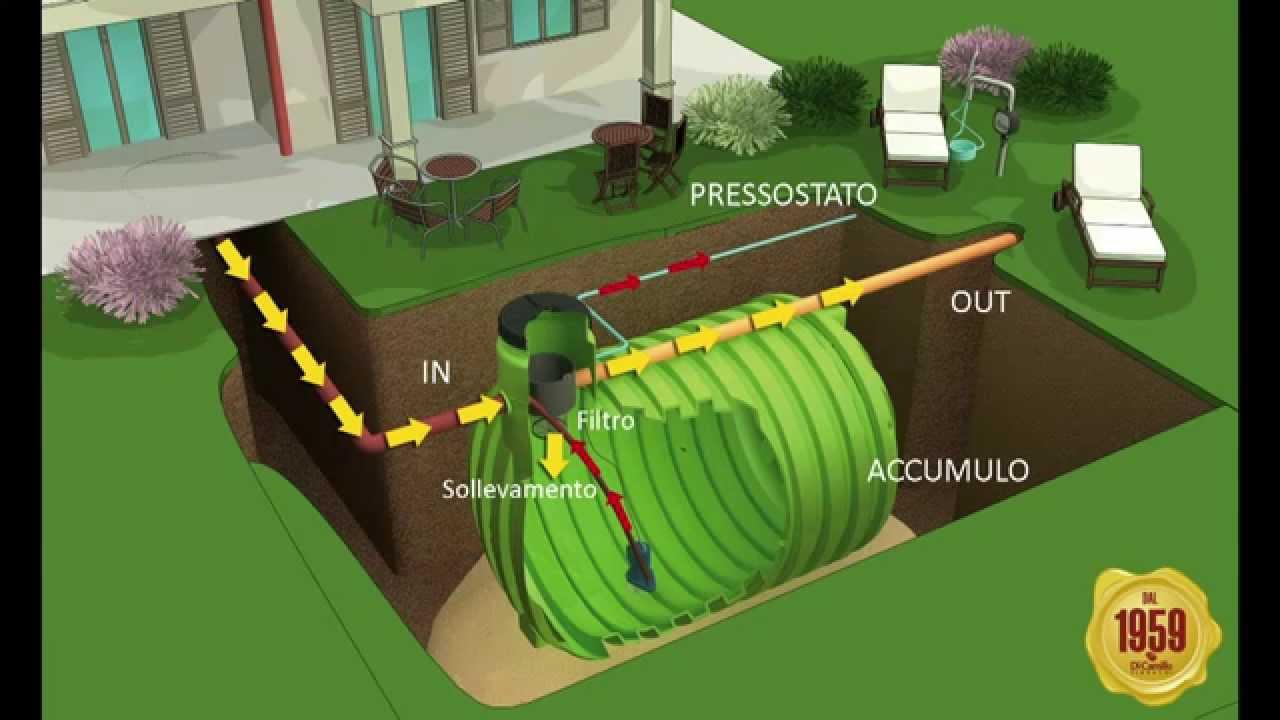 Impianto Per Il Recupero Dell Acqua Piovana Per Giardinaggio E