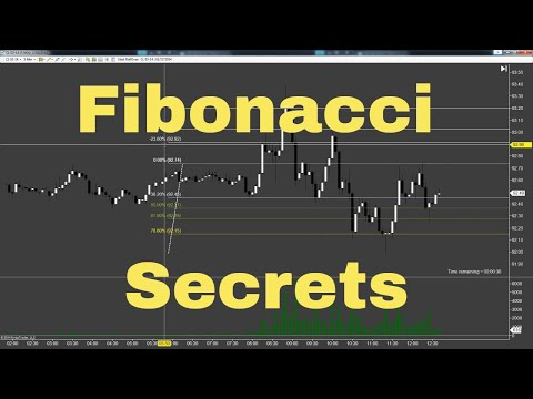 The Correct Way To Use the Fibonacci Extension Tool in NinjaTrader; SchoolOfTrade.com