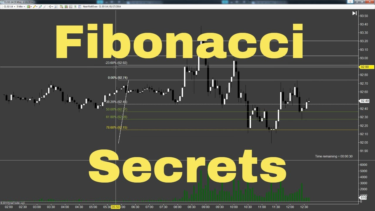 The Correct Way To Use the Fibonacci Extension Tool in NinjaTrader