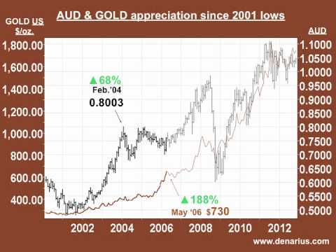 Australian Dollar - AUD (the Aussie) A New Reserve Currency