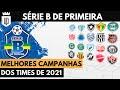 Campeões e decepções: A melhor campanha dos clubes na Série B | SÉRIE B DE PRIMEIRA