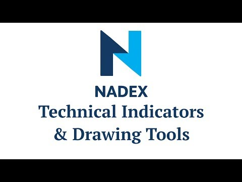 Nadex Technical Indicators & Drawing Tools