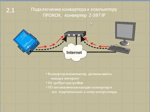 Построение сетевых систем контроля доступа с использованием контроллера Z-5R Net 8000