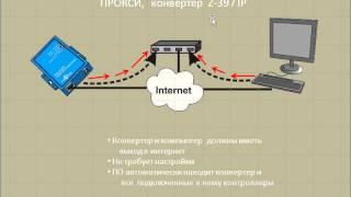 видео Контроллеры системы контроля доступа