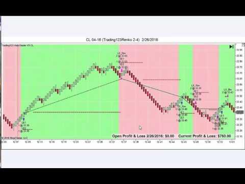 Crude Oil Profits Trading123 AutoTrader