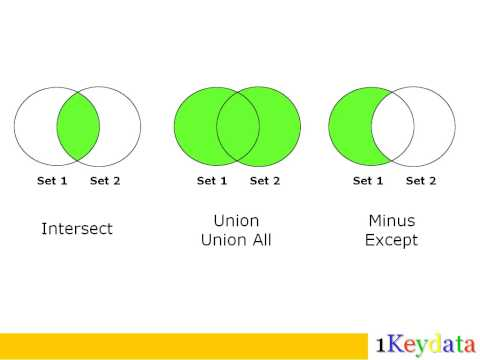 SQL Intersect, Union, Union All, Minus, And Except