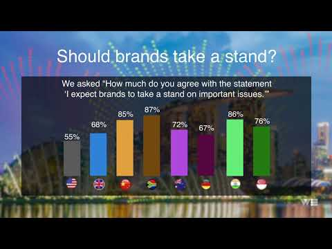 Brands in Motion survey reveals consumer habits around technology