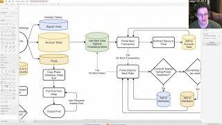 Not a Blockchain Build p3 Diagrams and Flowcharts