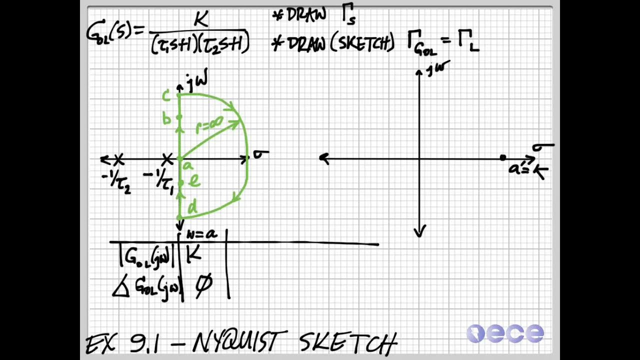 Ex 91 Nyquist Sketch Youtube Automatic Transfer Switch Wiring Diagram Get Domain Pictures
