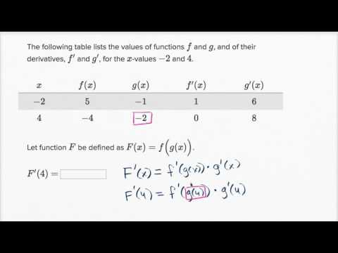 Worked example: Chain rule with table | Derivative rules | AP Calculus AB | Khan Academy