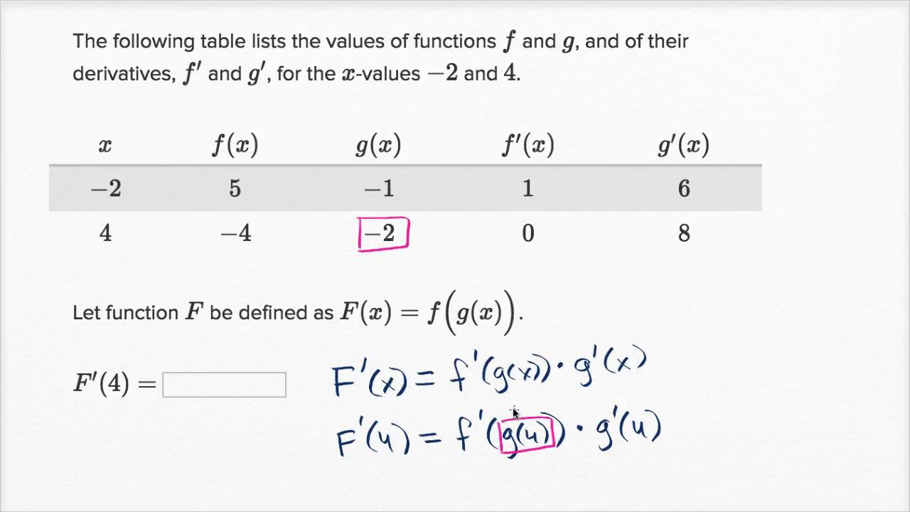 Worked example: Chain rule with table (video) | Khan Academy
