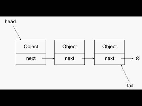One Way Link List , Idea and Implementation : Python Part 1-5