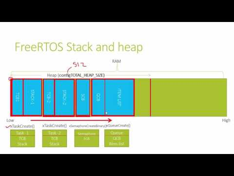 RTOS porting and Programming Lecture-4 : FreeRTOS Stack and