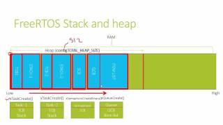 RTOS porting and Programming Lecture-4 : FreeRTOS Stack and Heap Management