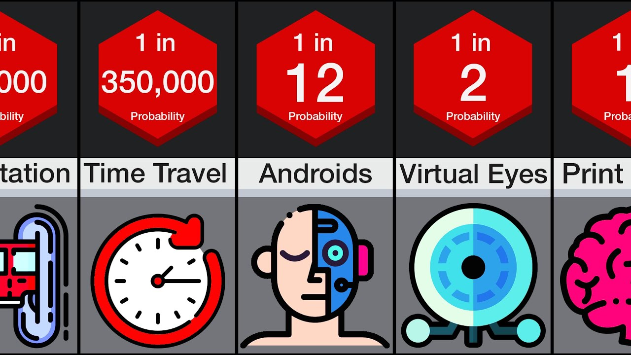 Probability Comparison: Future Technology By 2100