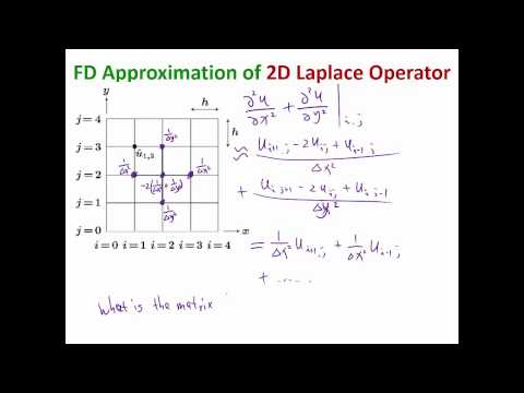 MIT Numerical Methods for PDE Lecture 3: Finite Difference for 2D Poisson