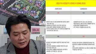 수원시 팔달구 매교동 매교역 푸르지오sk뷰 아파트 일반…