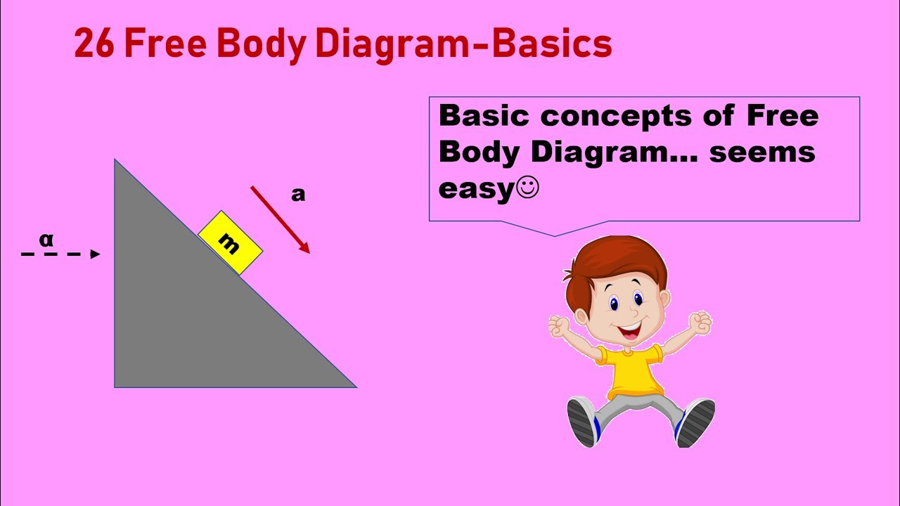 26 Free Body Diagram On Inclined Plane Youtube Incline And Diagrams