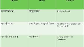 All clip of hindi grammar muhavare | BHCLIP COM