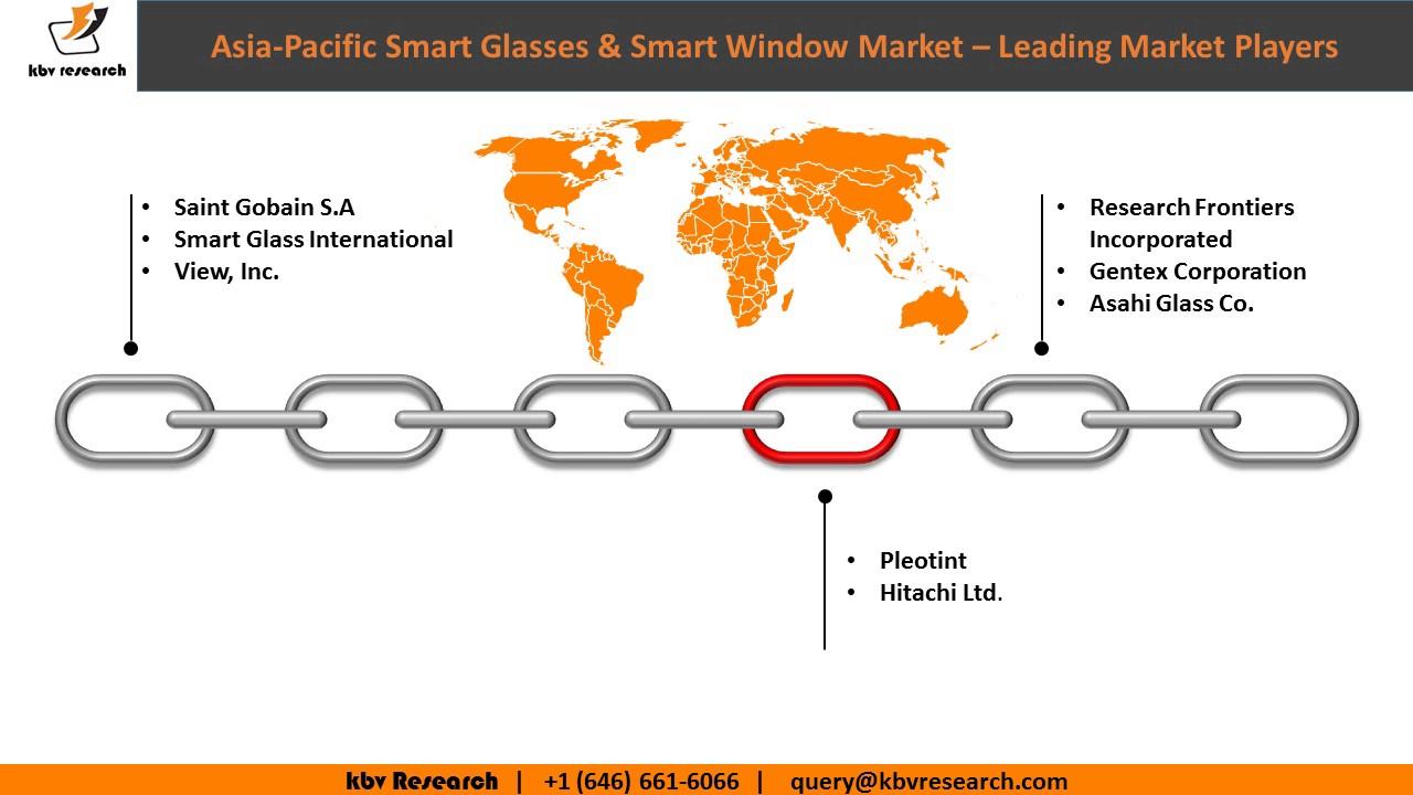 Asia Pacific Smart Gles Window Market