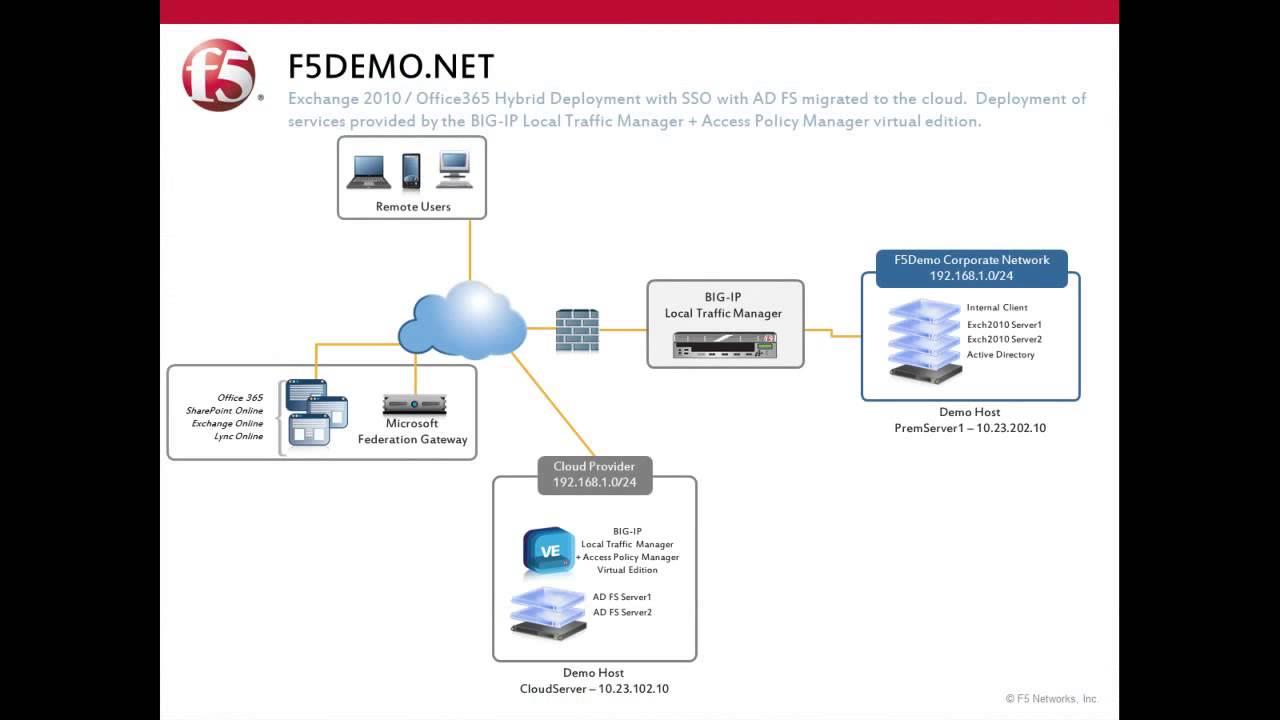 F5 Big-IP and Hyper-V Network Virtualization