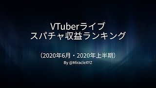 [VTuber] Super Chat Revenue Ranking [June & First Half 2020] [233% YoY Growth (TOP1)]