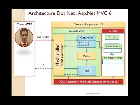 2-Part 2-Bases de l'architecture Dot Net- Asp  Dot Net Core MVC 6