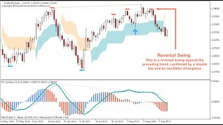 Swing Trading Basics with Barry Norman