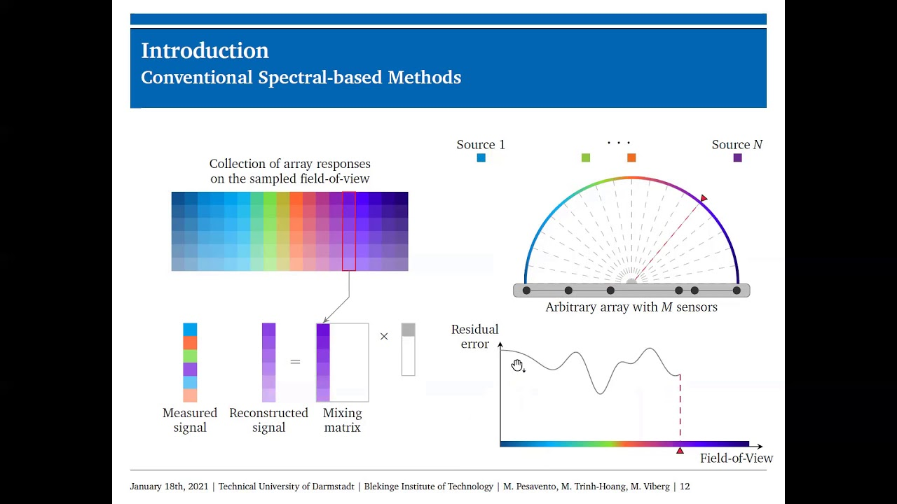 Download EUSIPCO 2020 Tutorial 5-1: Four decades of array signal processing research: (...)