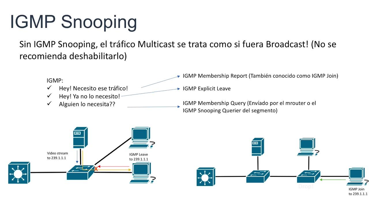WRSCCIE - IGMP Snooping v2 operación básica en Español