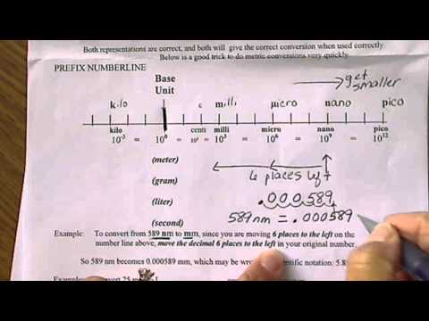 Metric to Metric conversions: Metric prefix numberline