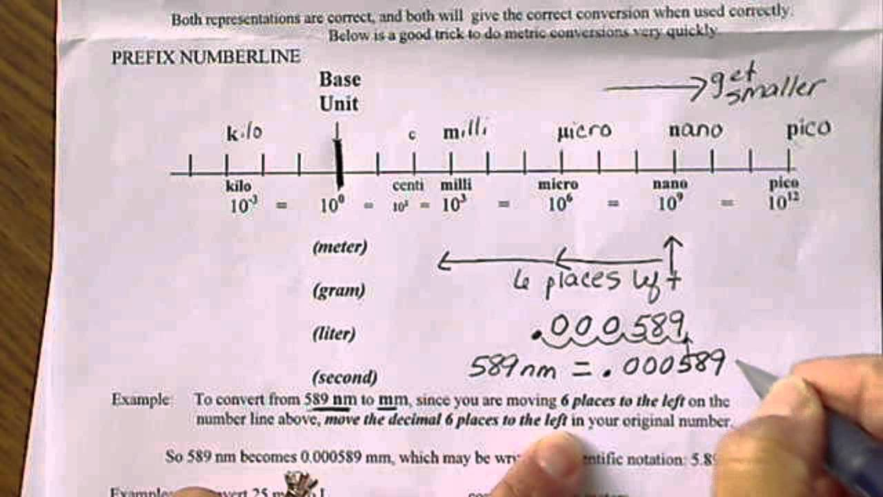 chemistry metric conversion chart