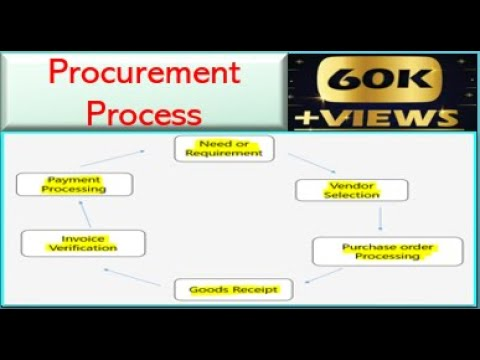 What is Procurement | What is Procurement Process | A guide to Procurement process with Flow Chart