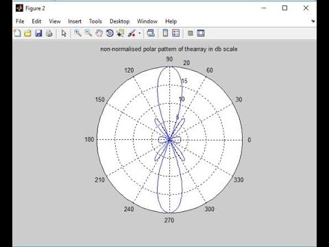 MATLAB Program for Broadside Array Antenna  m file
