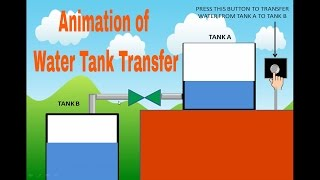 Cool Animation Effect: PowerPoint Animation Tutorial of water tank transfer