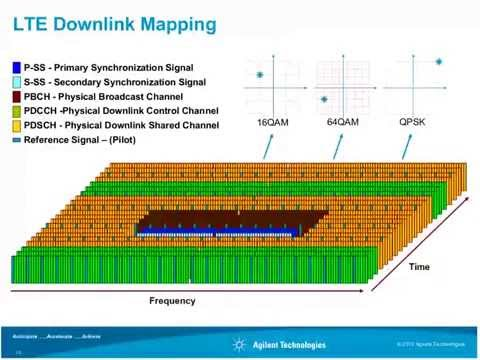 LTE and the Evolution to LTE Advanced Fundamentals   Part One