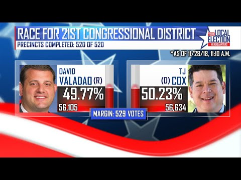 TJ Cox (D) declares victory in 21st Congressional District as less than 1K votes are left to count