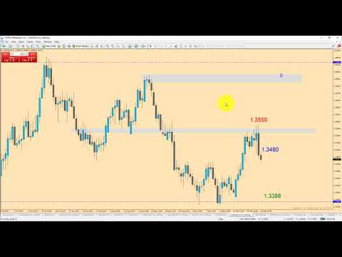 Naked Forex Trading: Big Shadow Trade in Real Time