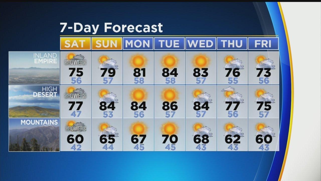Garth Kemp's Weather Forecast (May 10)