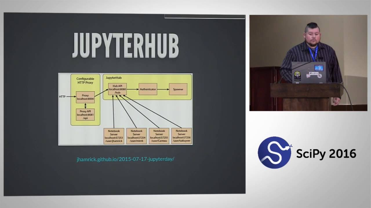 Image from JupyterHub as an Interactive Supercomputing Gateway