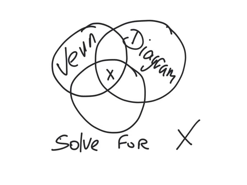 junior cert maths - 3 set venn diagram