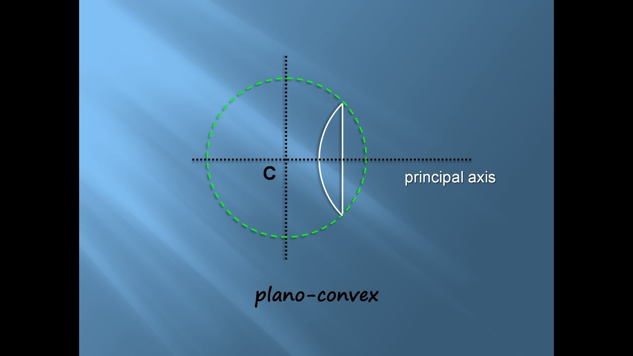 maxresdefault plano convex lenses geometry of image formation get better score