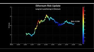Ethereum: Risk management strategies
