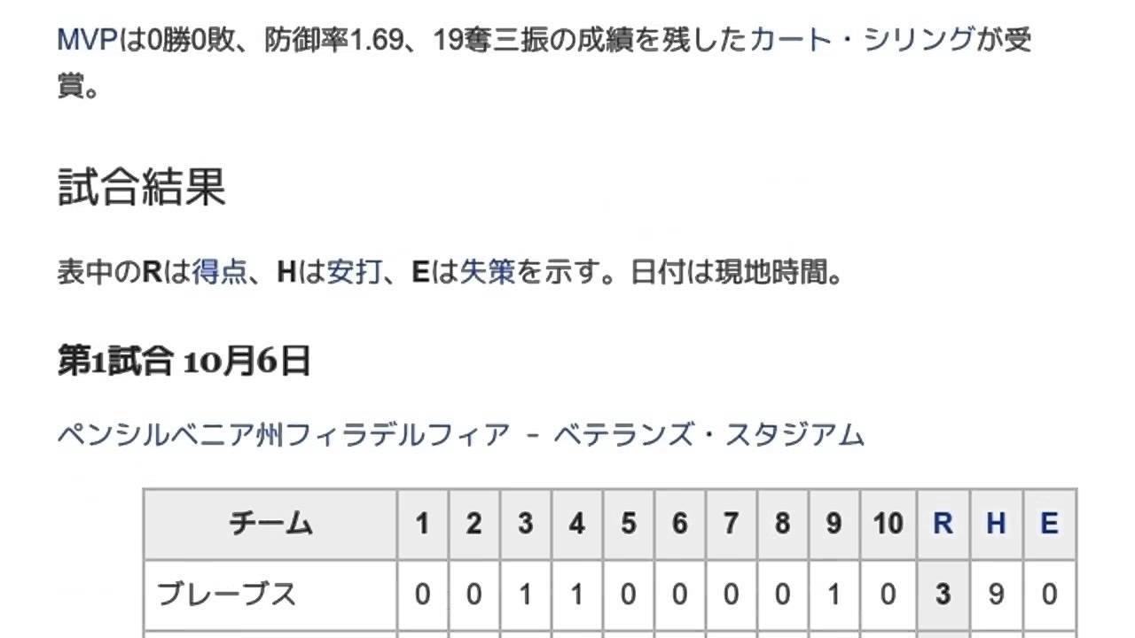 2013年のナショナルリーグチャンピオンシップシリーズ