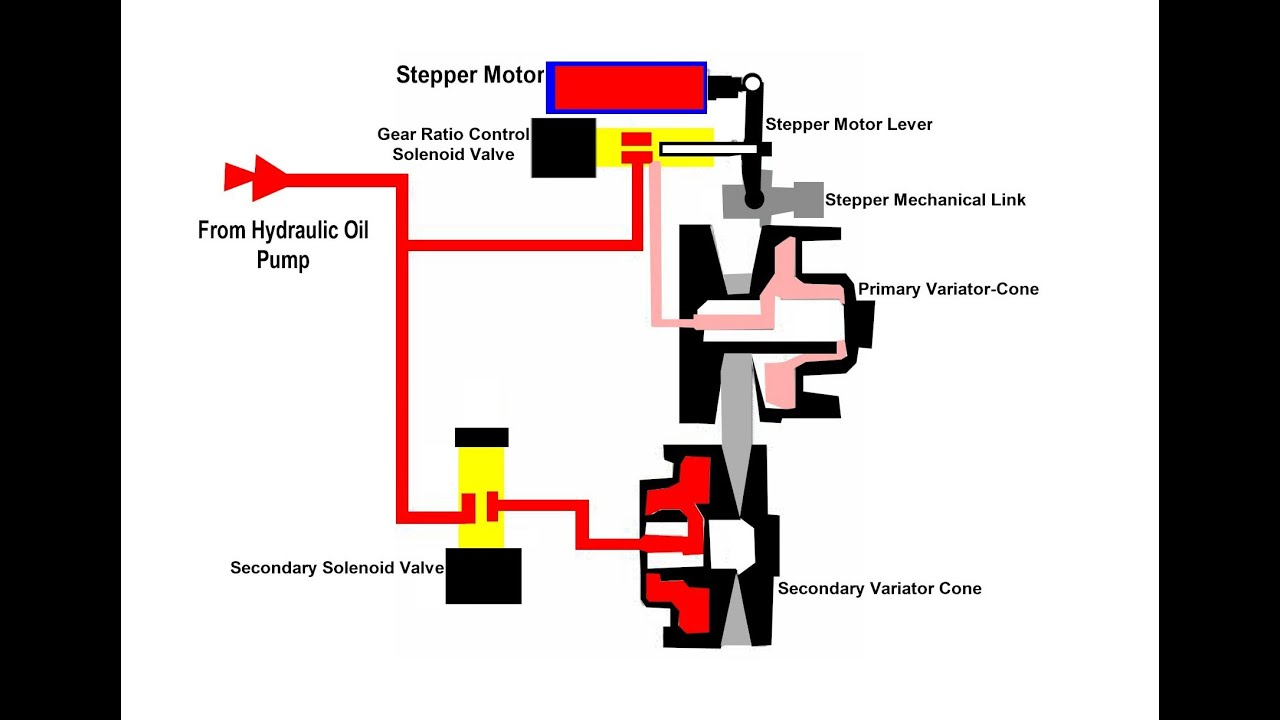 nissan murano wiring diagram onan rv generator cvt transmission stepper motor - youtube