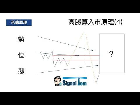 高勝算外匯入巿形態(4) - 假真突破支持阻力 行為技術分析