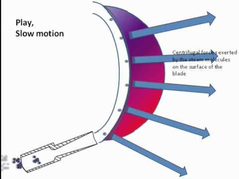 Working principle of impulse turbine - YouTube