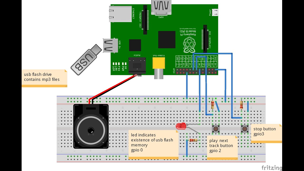Implementation Of Mp3 Player Using Raspberry Pi